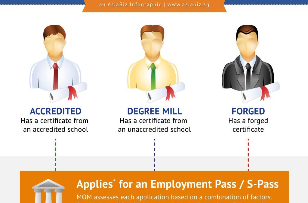 Accredited, Degree Mill and Forged Degree Certificate: What You Need to Know