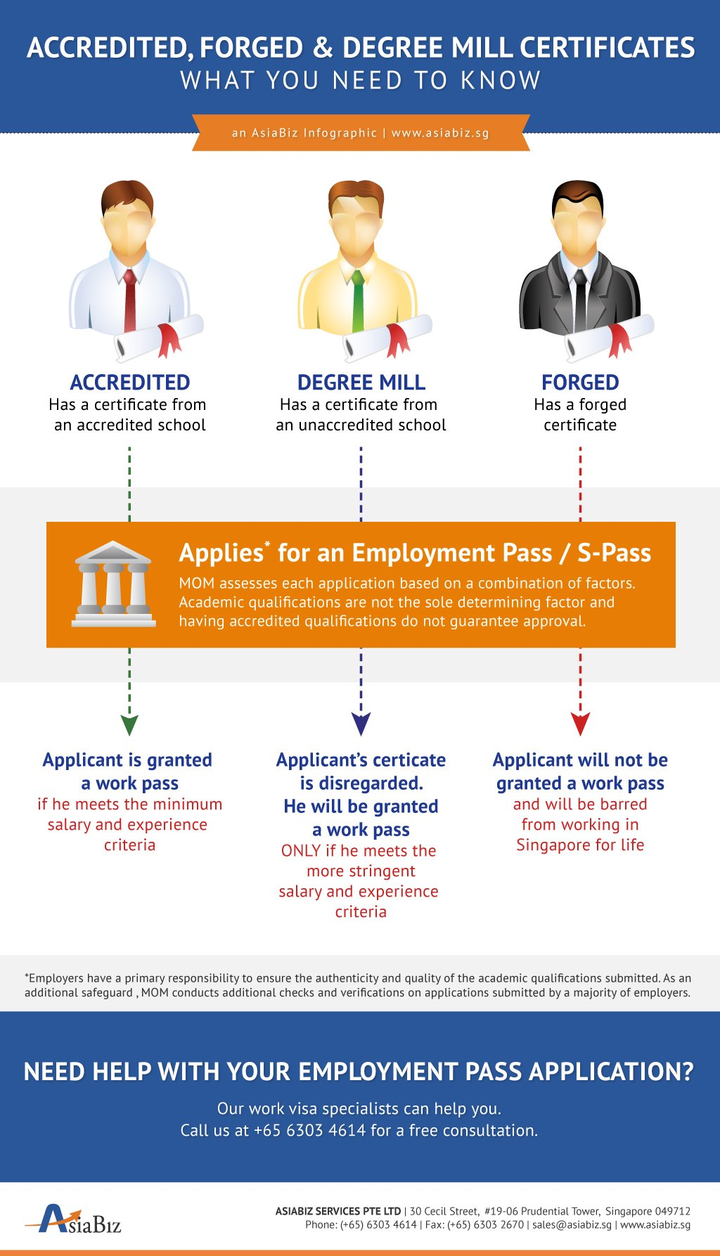 Degree_Certificates-AsiaBiz_Infographic