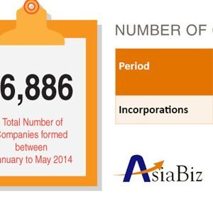 Singapore Company Formation Stats 2014
