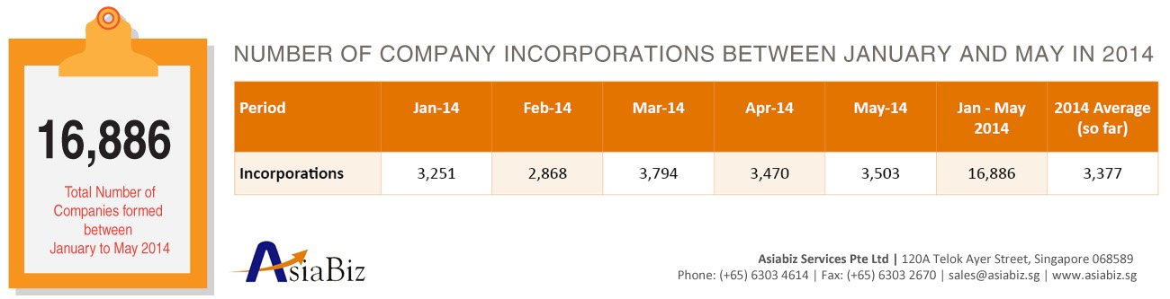 Number of Company Incorporations Between January and May in 2014