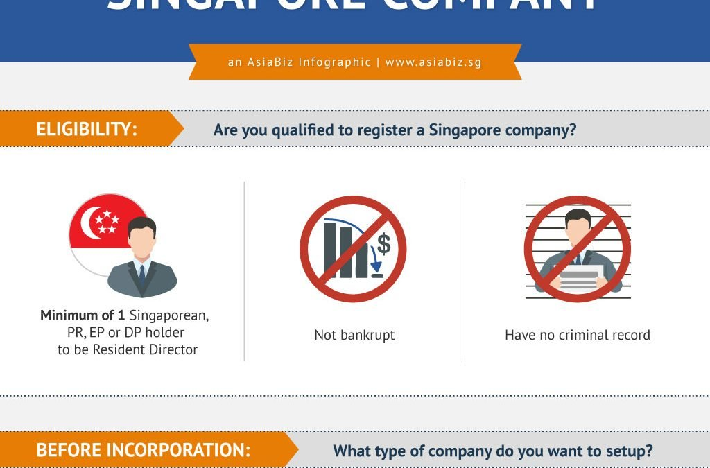 Requirements for Setting Up a Singapore Company