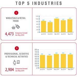 Singapore Top Industries – Company Formation 2014