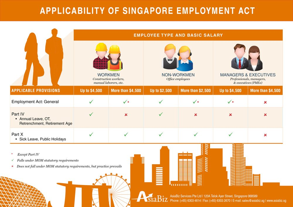 Applicability of Employment Act