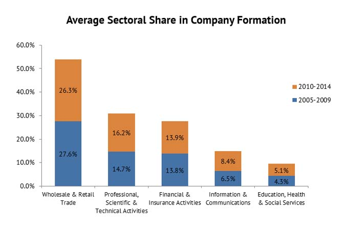 average-sectoral-share-company-formation-graph