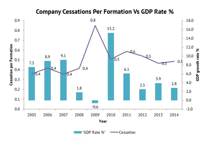 cessations-per-formation-vs-gdp-rate-graph