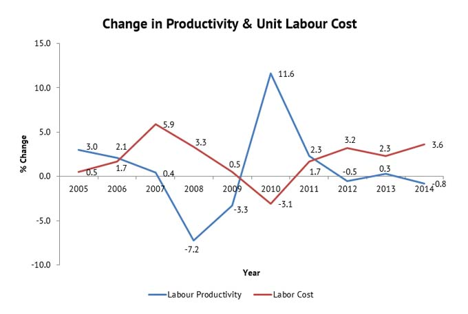 change-in-productivity-and-unit-labour-cost-graph