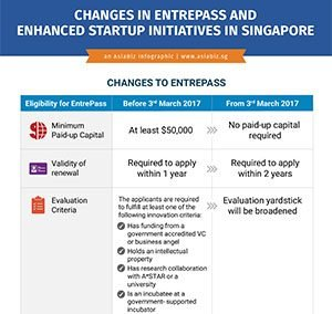 Overview on Amendments to Entrepreneur Pass (EntrePass) and Enhanced Startup Initiatives in Singapore
