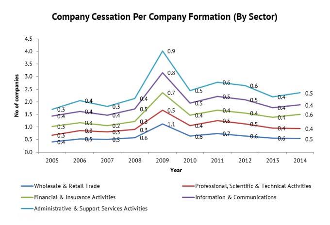 company-cessation-per-company-fomation-graph