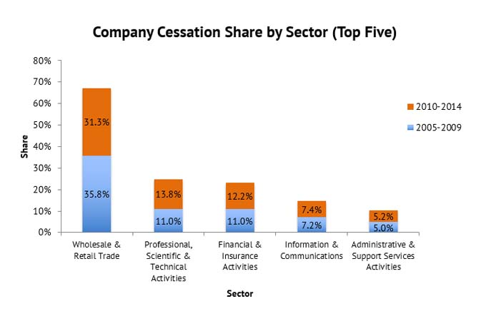 company-cessation-share-by-sector-graph