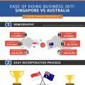 ease-of-doing-business-2017-singapore-vs-australia