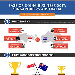 Singapore VS Australia – which market is best for your business?
