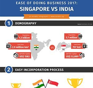 Ease of Doing Business 2017: Singapore vs India