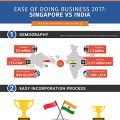 easy of doing business singapore-vs-india 2017