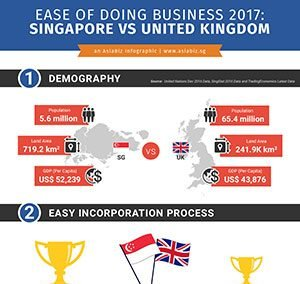 Running a business and deciding between entering Singapore or the United Kingdom?