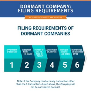filling for dormant companies