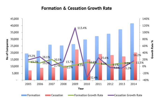 formation-cessation-growth-rate-graph