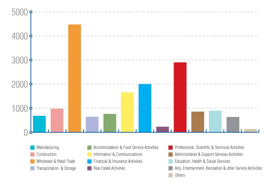 Company Incorporation by Industry