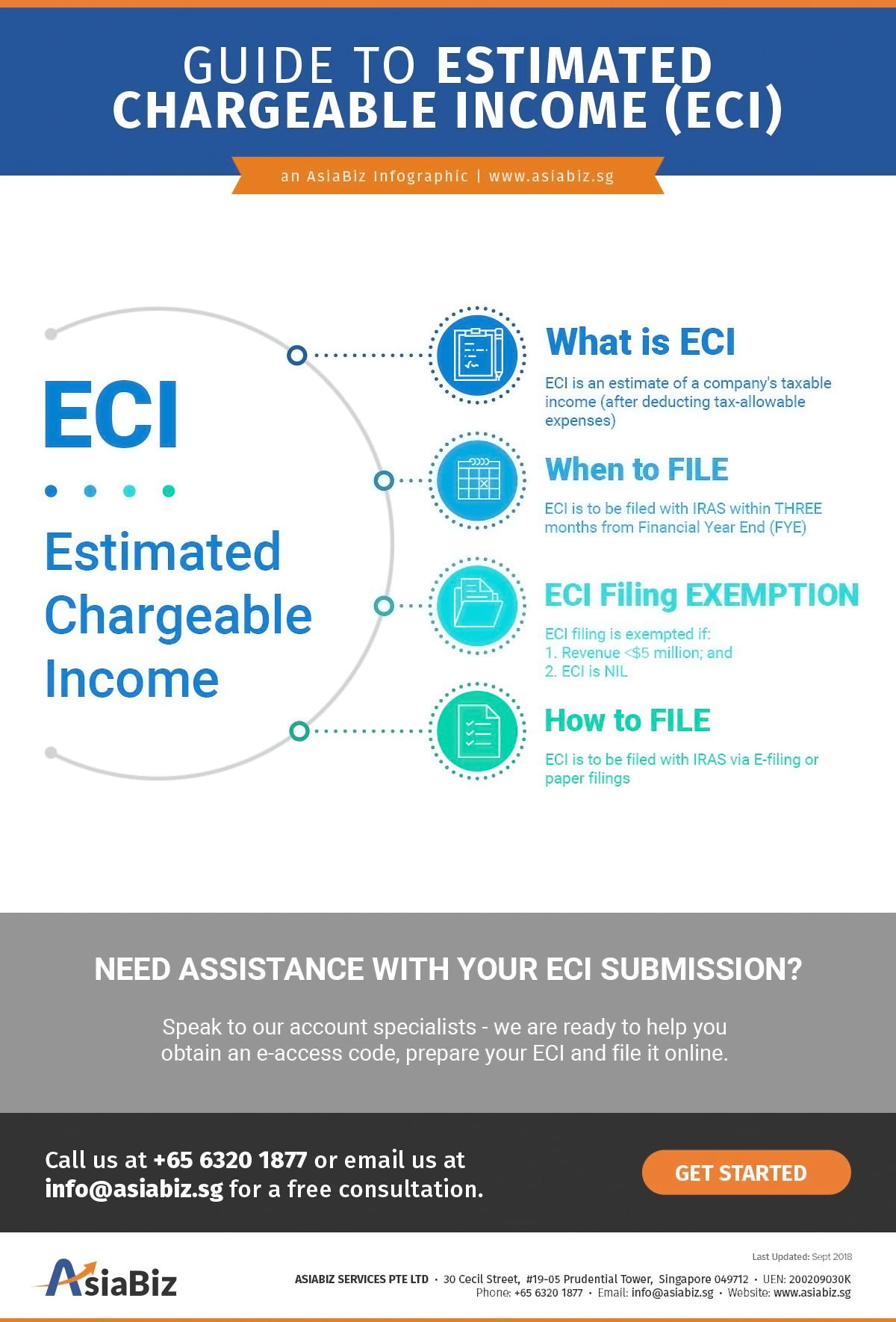 overview of the estimated chargeable income eci