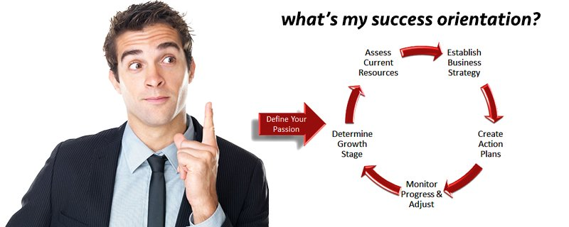 process that works for you