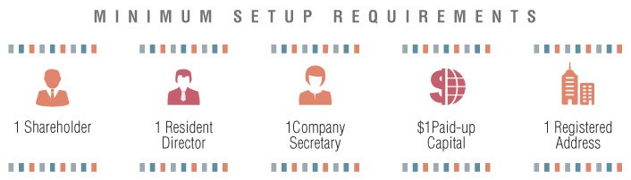 setup requirements