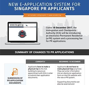 New E-Application System and Processing Fee for Singapore PR Applications