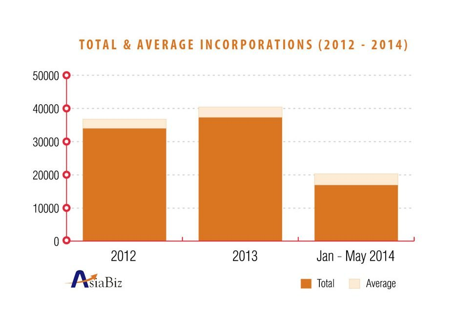 Singapore Company Formation Registration Trends (2012-2014)