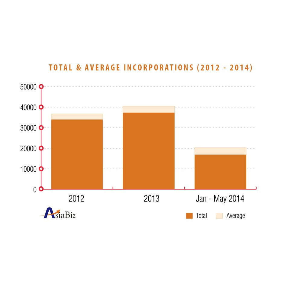 total-and-average-incorporations-2012-to-2014-thumb