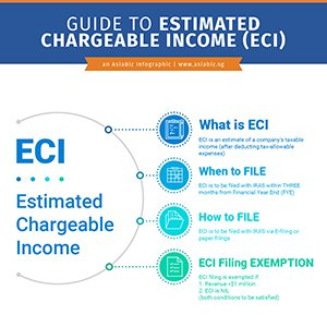 Overview of Estimated Chargeable Income (ECI)